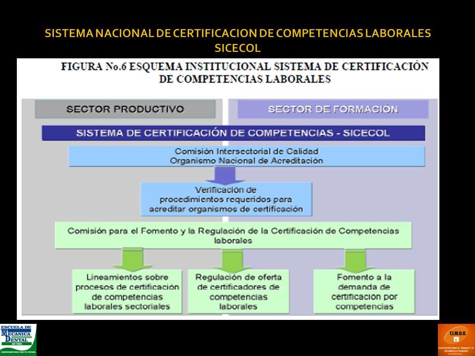SISTEMA NACIONAL DE CERTIFICACION DE COMPETENCIAS LABORALES SICECOL