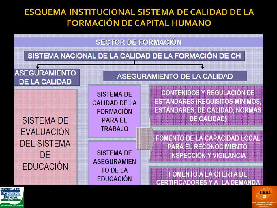ESQUEMA INSTITUCIONAL SISTEMA DE CALIDAD DE LA FORMACIÓN DE CAPITAL HUMANO