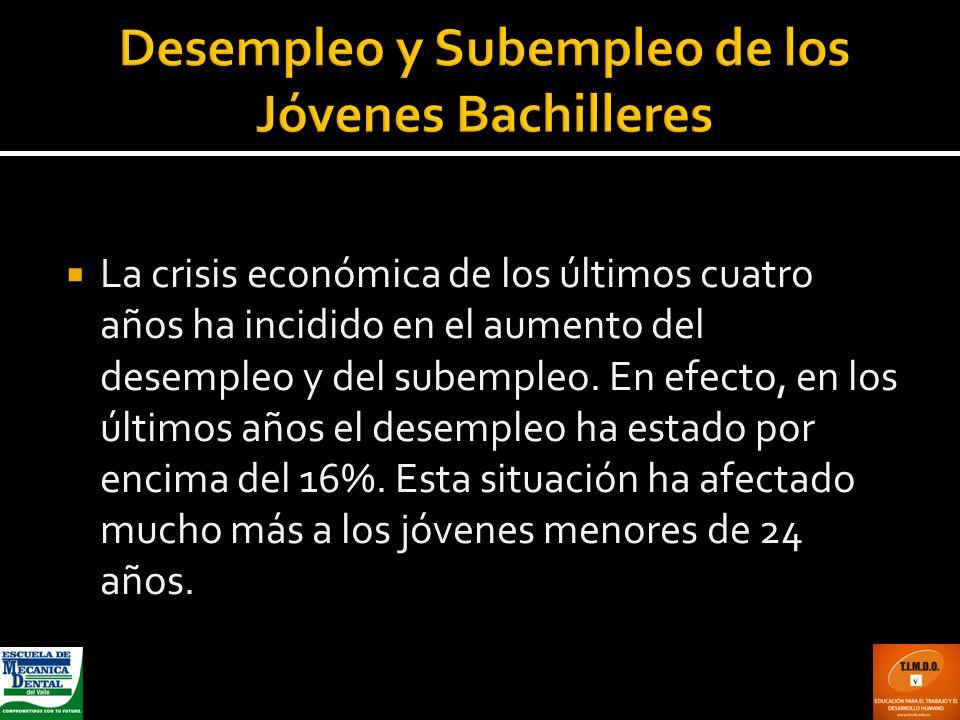 Desempleo y Subempleo de los Jóvenes Bachilleres