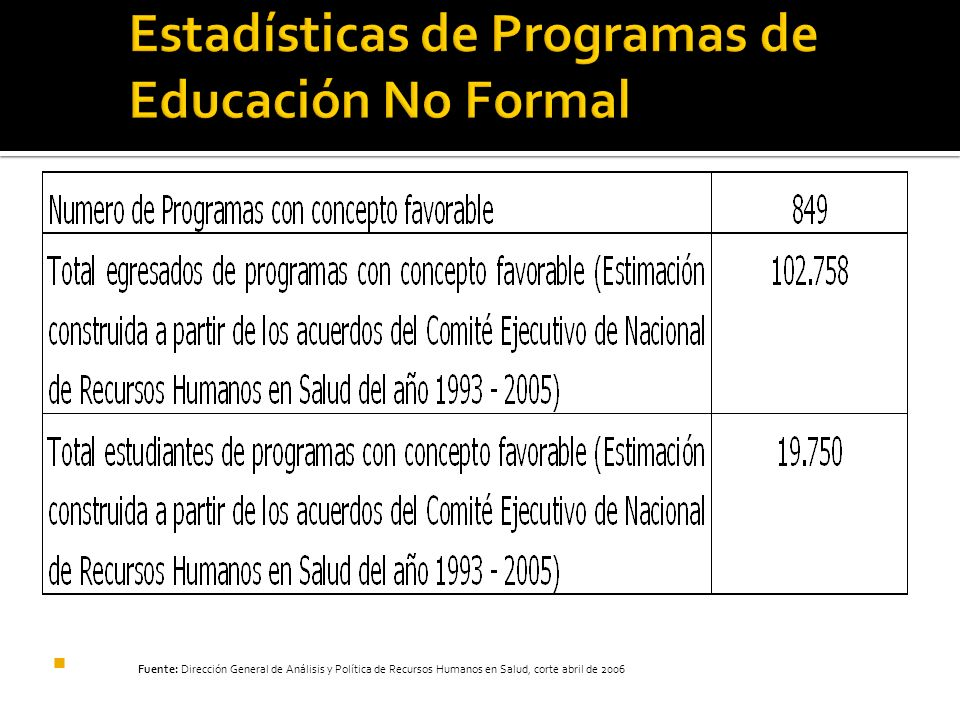 Estadísticas de Programas de Educación No Formal