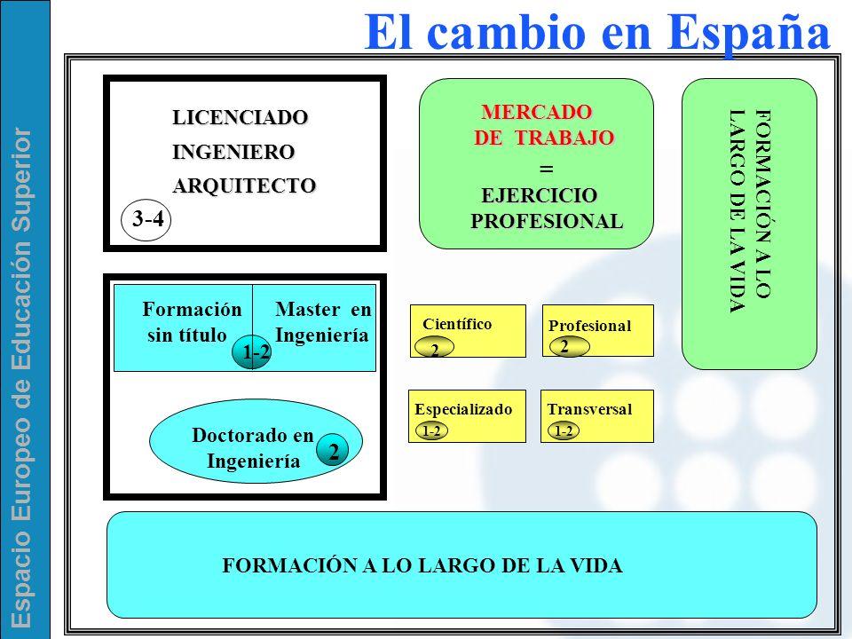 El cambio en España 3-4 1-2 2 2 LICENCIADO INGENIERO ARQUITECTO