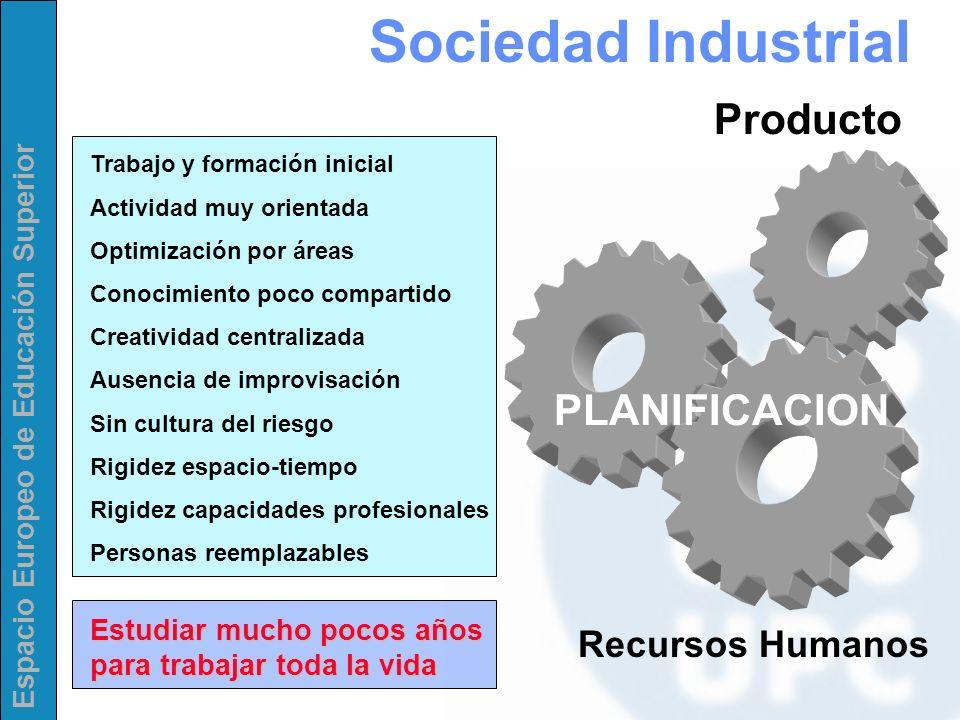 Sociedad Industrial Producto PLANIFICACION Recursos Humanos