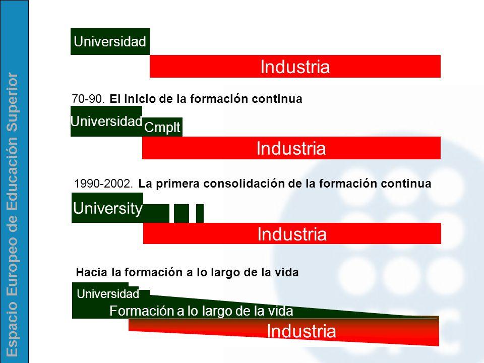 Industria Industria Industria Industria University Universidad