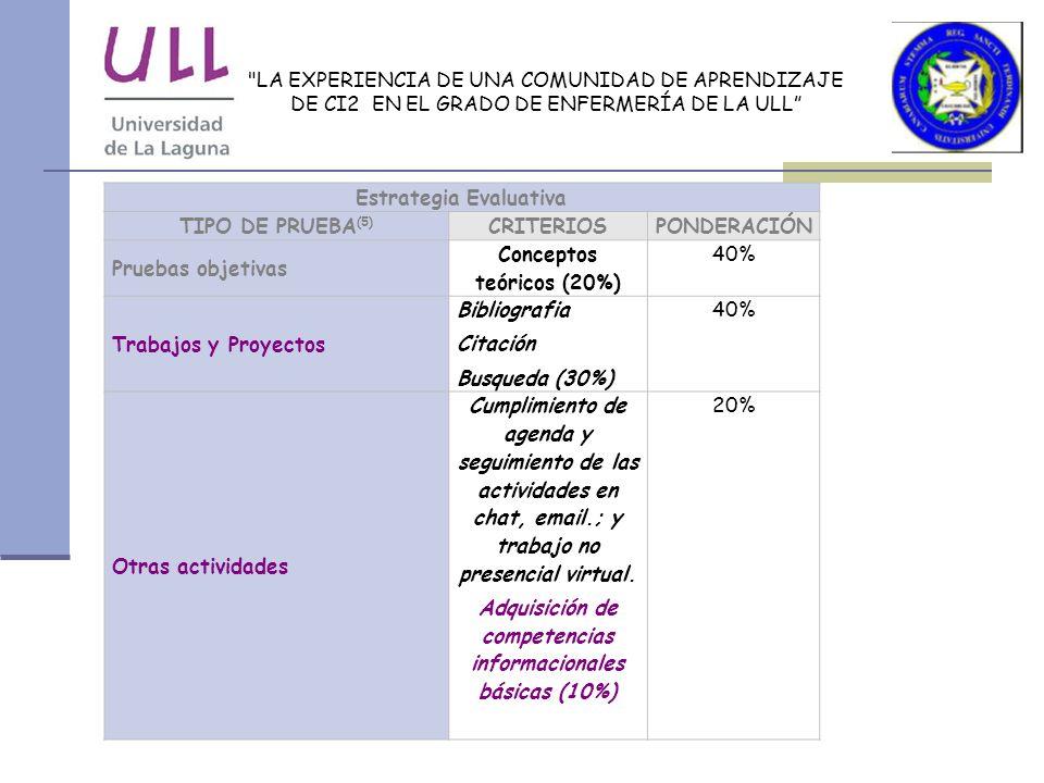 Estrategia Evaluativa TIPO DE PRUEBA(5) CRITERIOS PONDERACIÓN