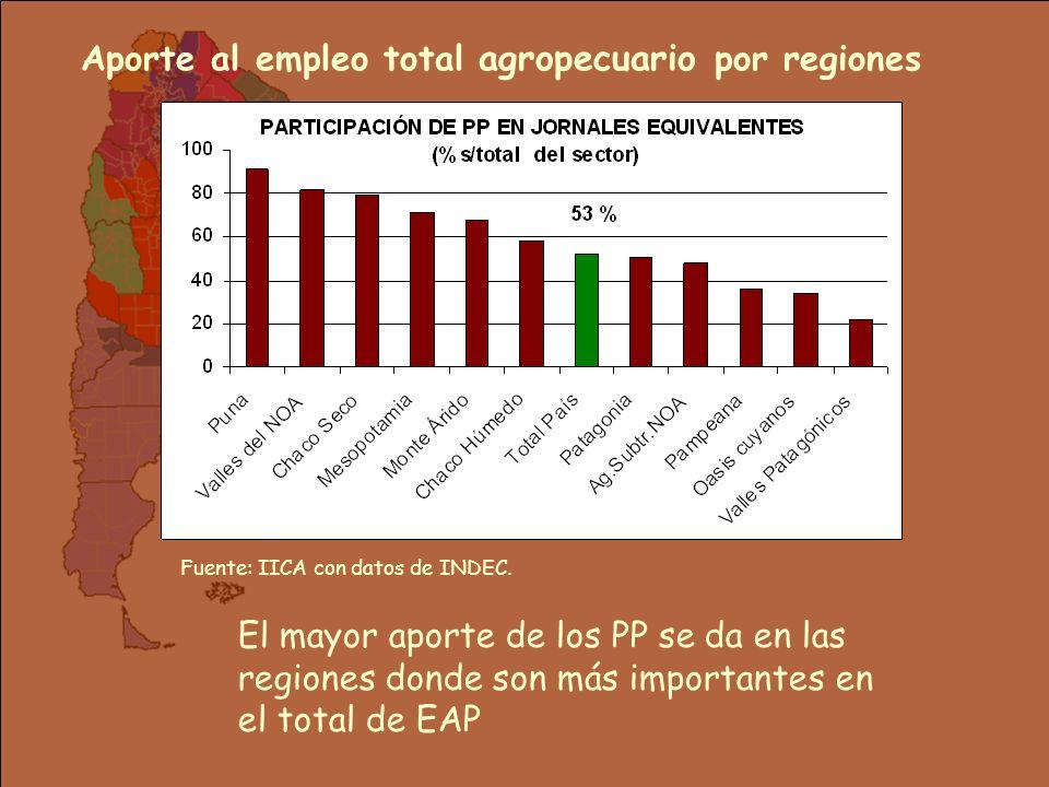 Aporte al empleo total agropecuario por regiones