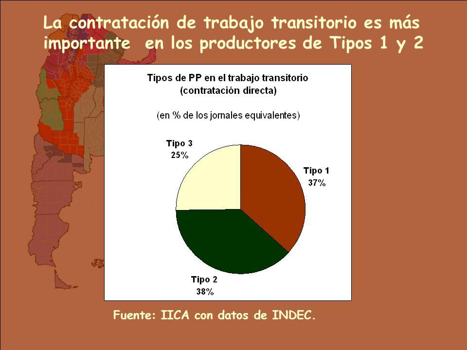 La contratación de trabajo transitorio es más importante en los productores de Tipos 1 y 2