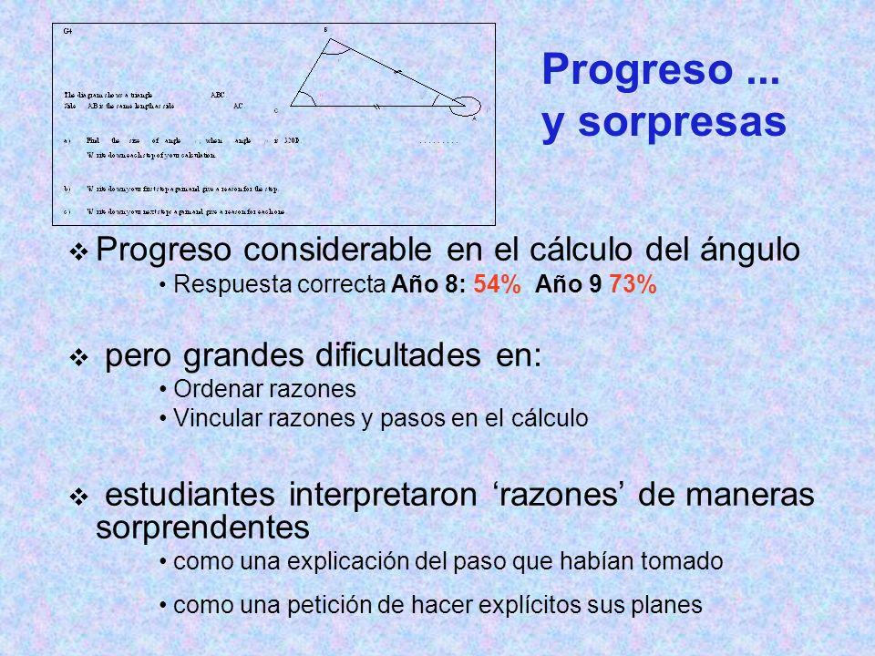 Progreso ... y sorpresas Progreso considerable en el cálculo del ángulo. Respuesta correcta Año 8: 54% Año 9 73%