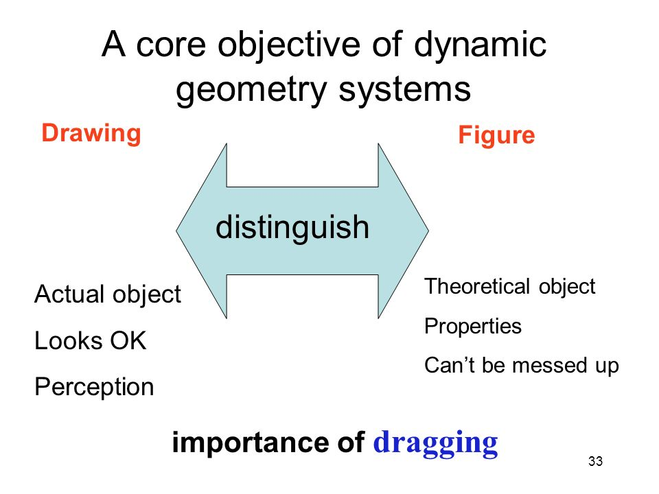 A core objective of dynamic geometry systems