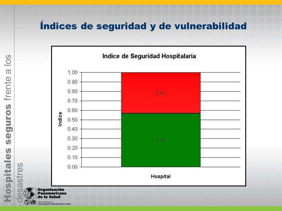 Índices de seguridad y de vulnerabilidad