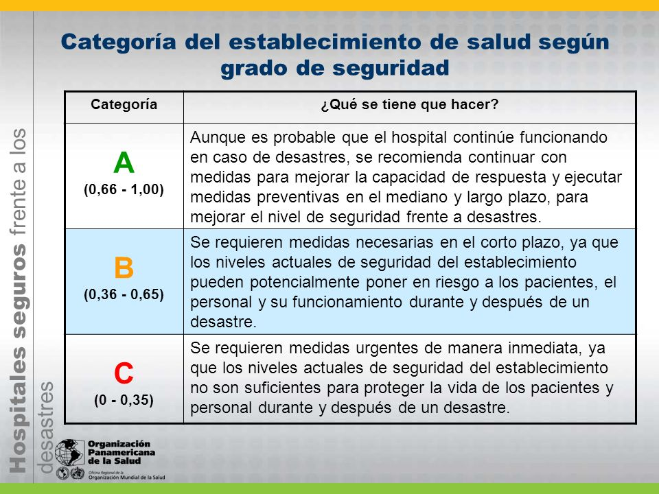 Categoría del establecimiento de salud según grado de seguridad