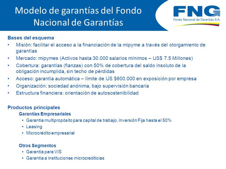 Modelo de garantías del Fondo Nacional de Garantías