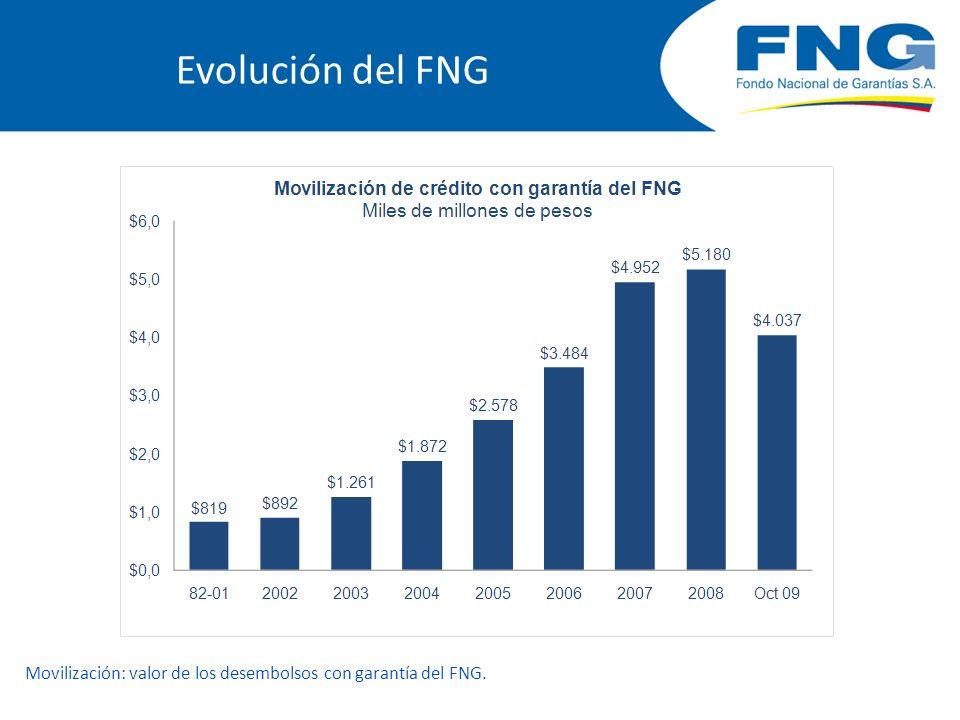 Evolución del FNG Movilización: valor de los desembolsos con garantía del FNG.