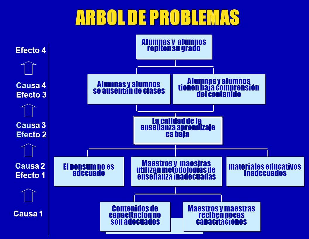 ARBOL DE PROBLEMAS Alumnas y alumnos repiten su grado Efecto 4
