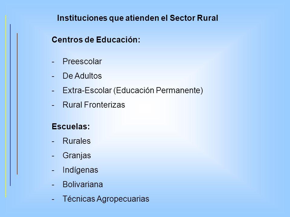 Instituciones que atienden el Sector Rural