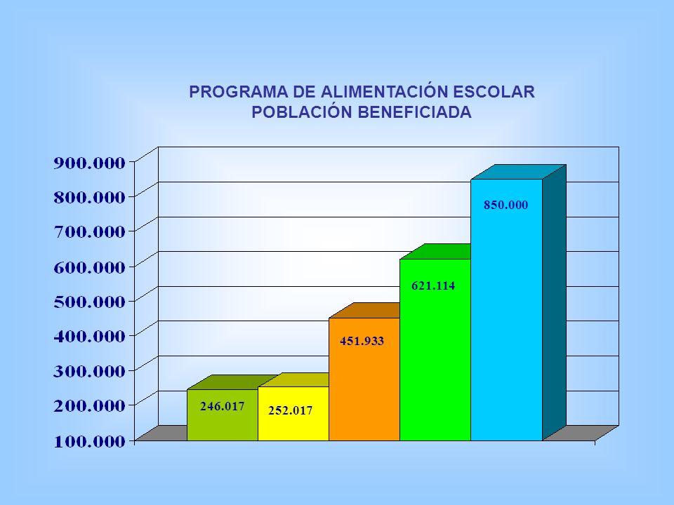 PROGRAMA DE ALIMENTACIÓN ESCOLAR POBLACIÓN BENEFICIADA