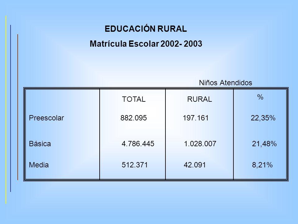 EDUCACIÓN RURAL Matrícula Escolar 2002- 2003
