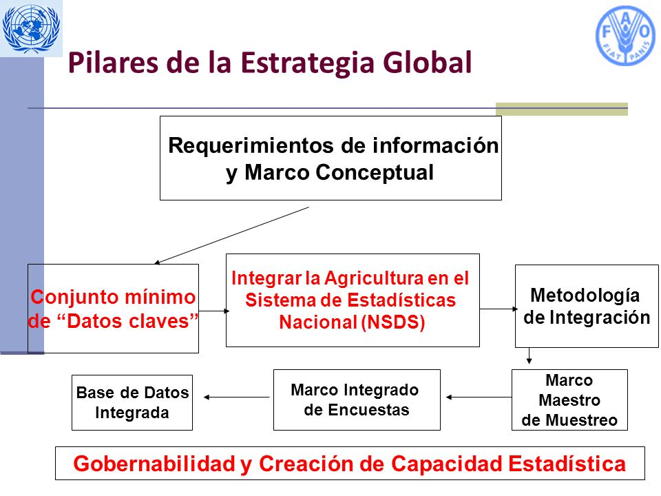 Pilares de la Estrategia Global
