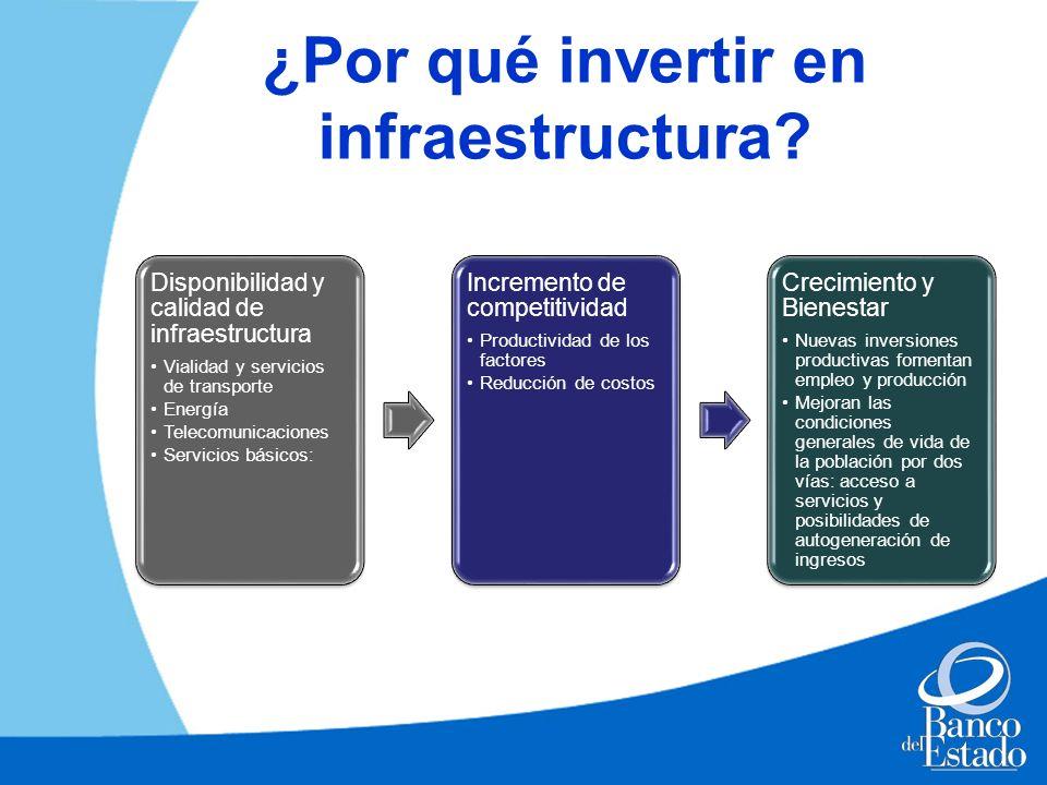 ¿Por qué invertir en infraestructura