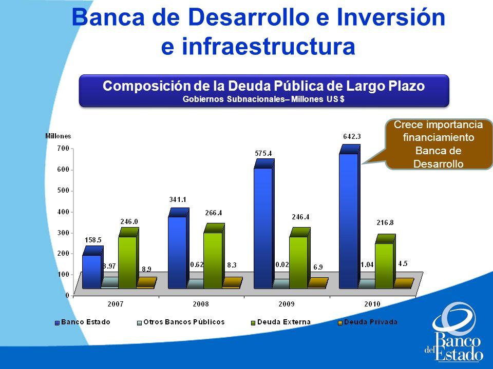 Banca de Desarrollo e Inversión e infraestructura