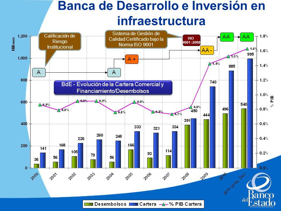 Banca de Desarrollo e Inversión en infraestructura