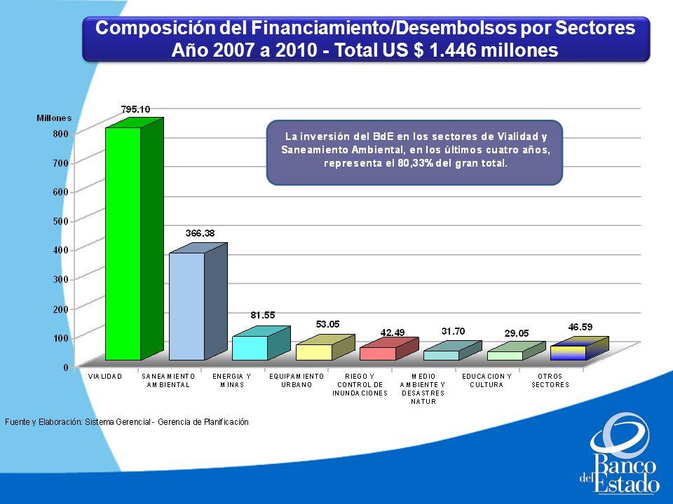 Composición del Financiamiento/Desembolsos por Sectores