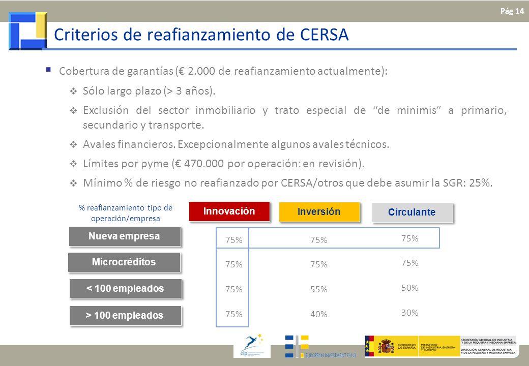 % reafianzamiento tipo de operación/empresa