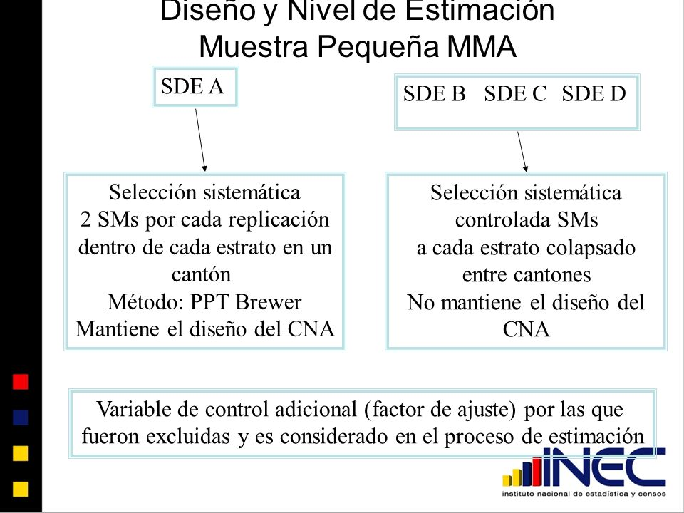 Diseño y Nivel de Estimación Muestra Pequeña MMA