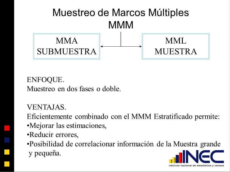 Muestreo de Marcos Múltiples MMM