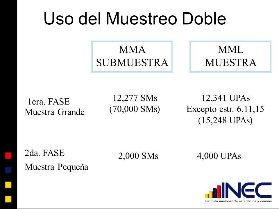 Uso del Muestreo Doble MMA SUBMUESTRA MML MUESTRA 12,277 SMs