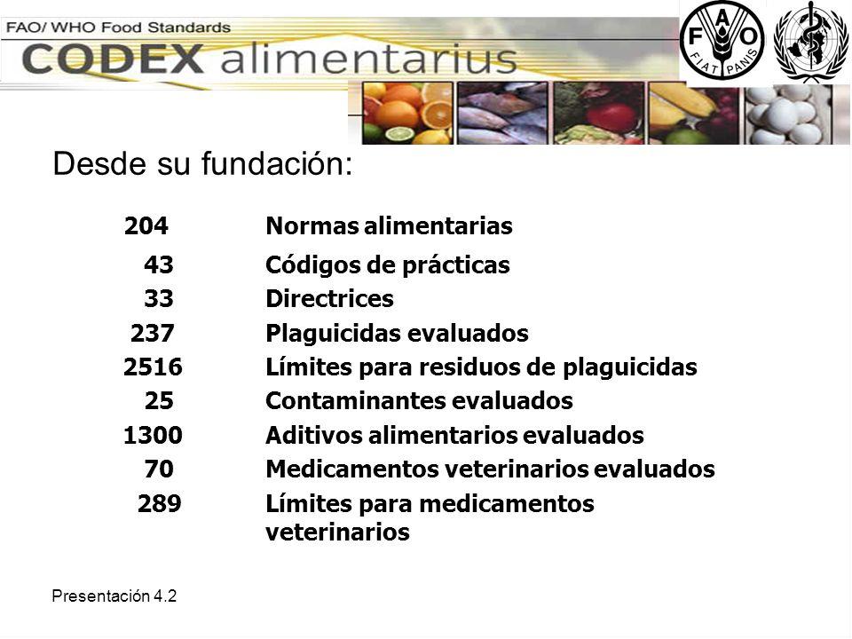 204 Normas alimentarias Desde su fundación: 43 Códigos de prácticas