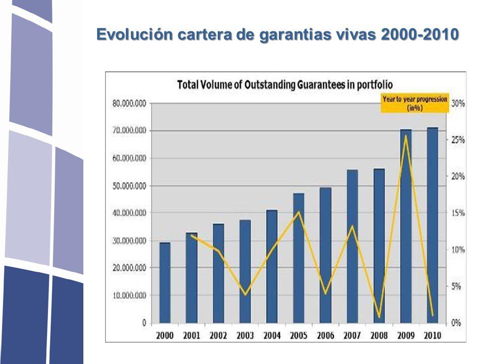 Evolución cartera de garantias vivas 2000-2010