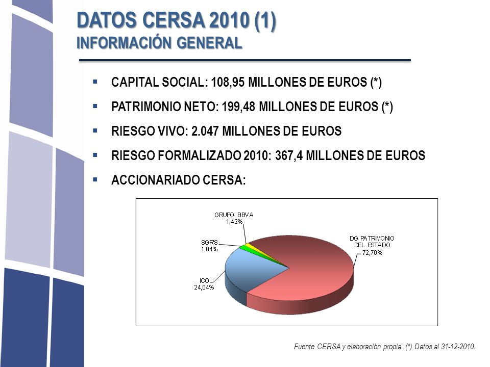 DATOS CERSA 2010 (1) INFORMACIÓN GENERAL