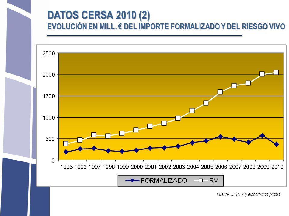 DATOS CERSA 2010 (2) EVOLUCIÓN EN MILL. € DEL IMPORTE FORMALIZADO Y DEL RIESGO VIVO.