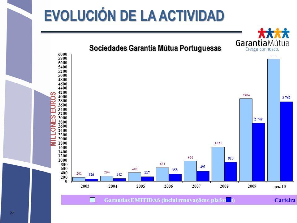 EVOLUCIÓN DE LA ACTIVIDAD