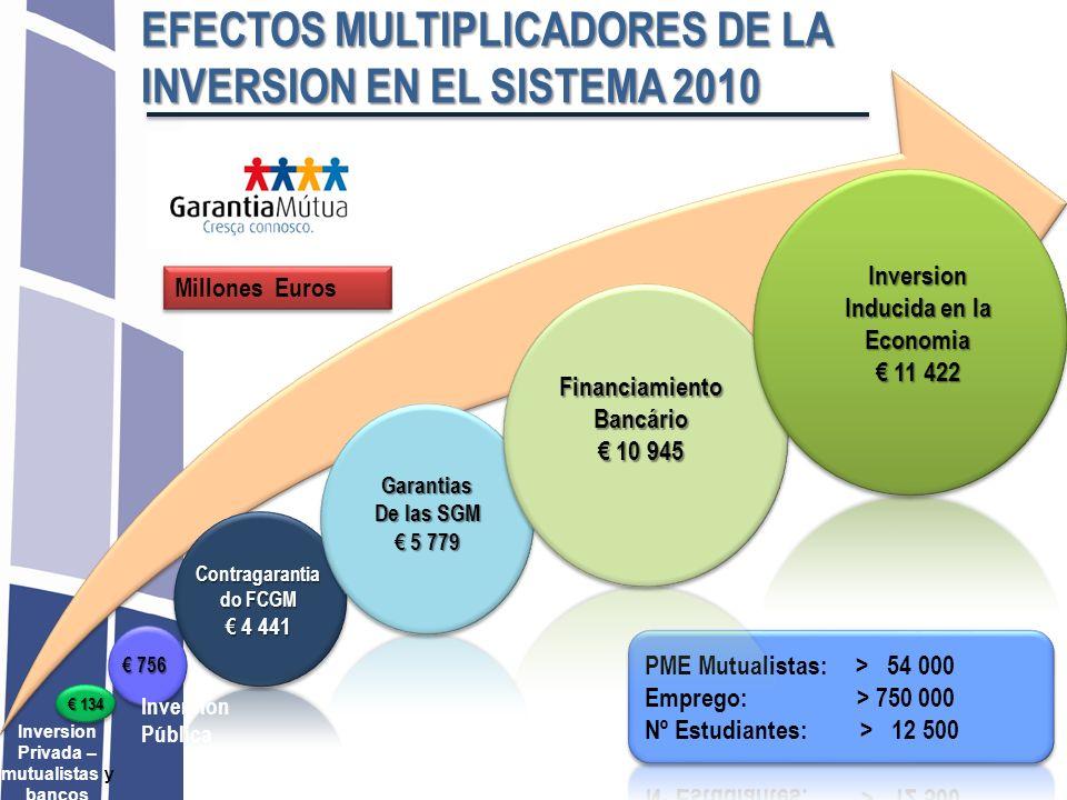 Inversion Inducida en la Economia Privada – mutualistas y bancos