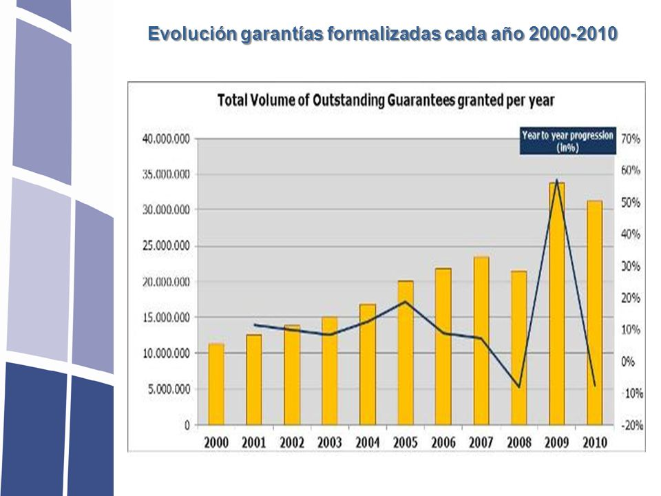 Evolución garantías formalizadas cada año 2000-2010