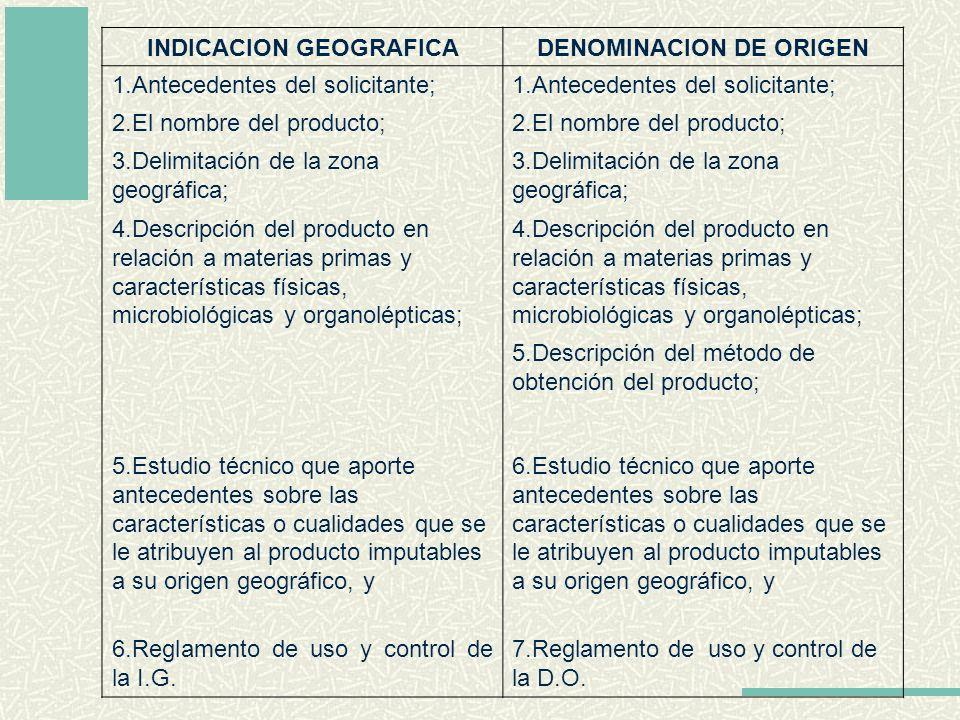 INDICACION GEOGRAFICA DENOMINACION DE ORIGEN