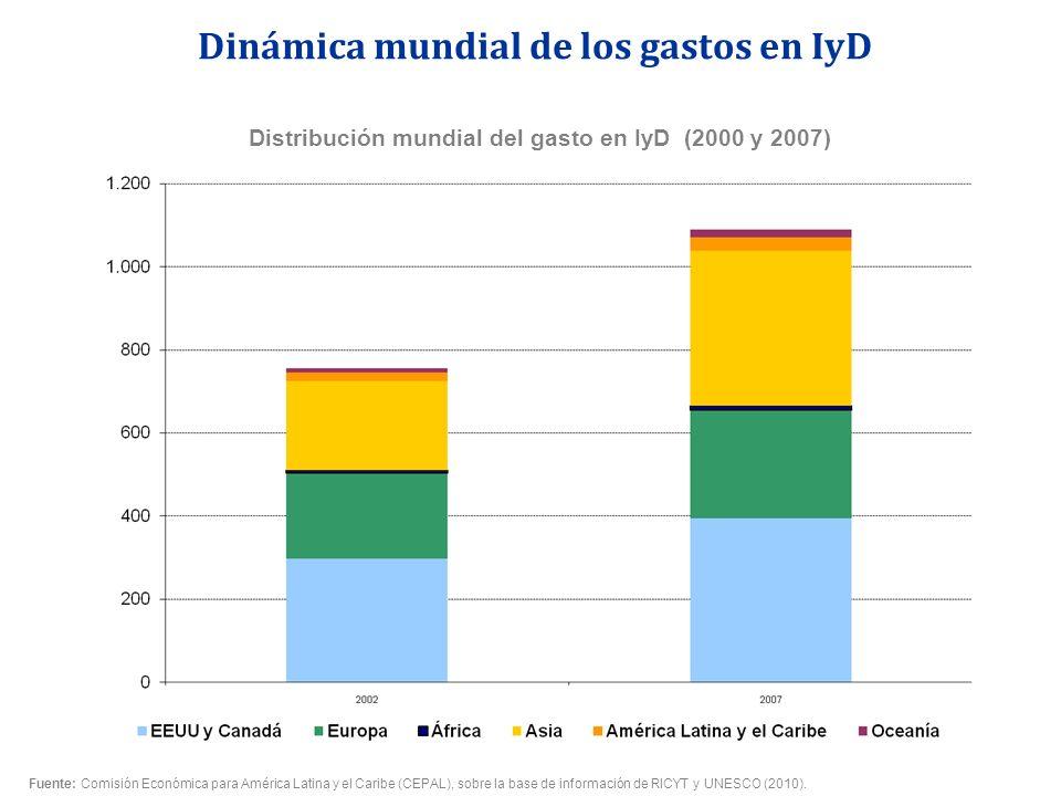 Distribución mundial del gasto en IyD (2000 y 2007)