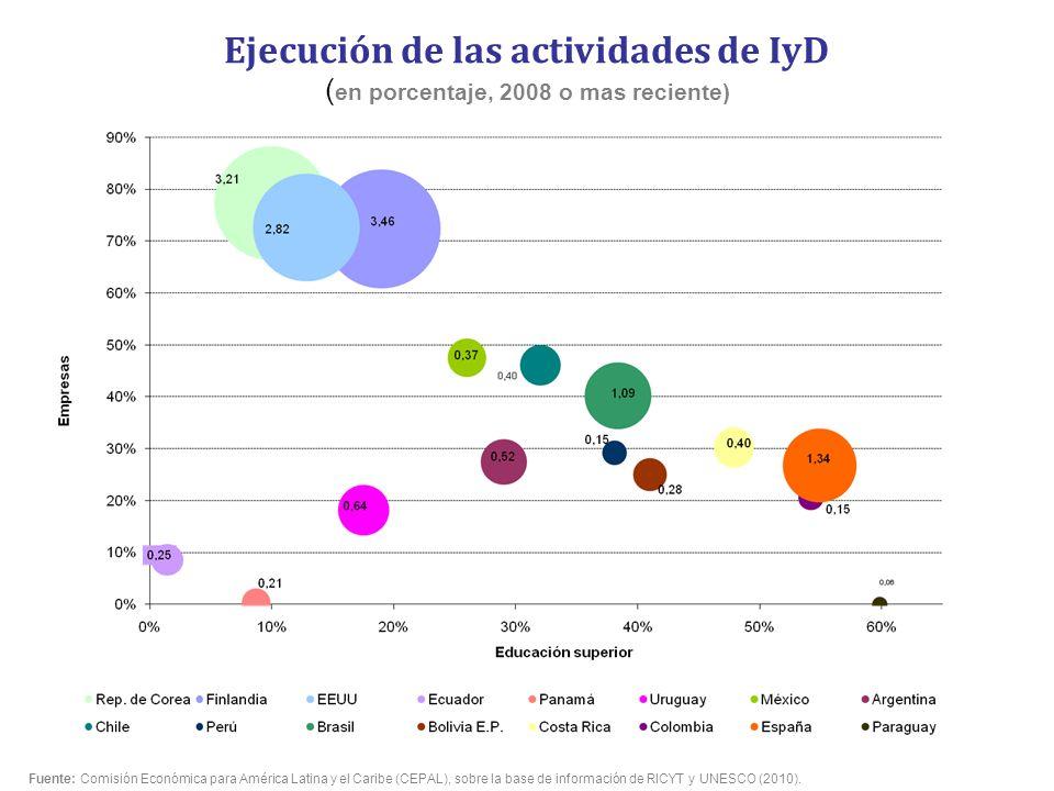 Ejecución de las actividades de IyD (en porcentaje, 2008 o mas reciente)