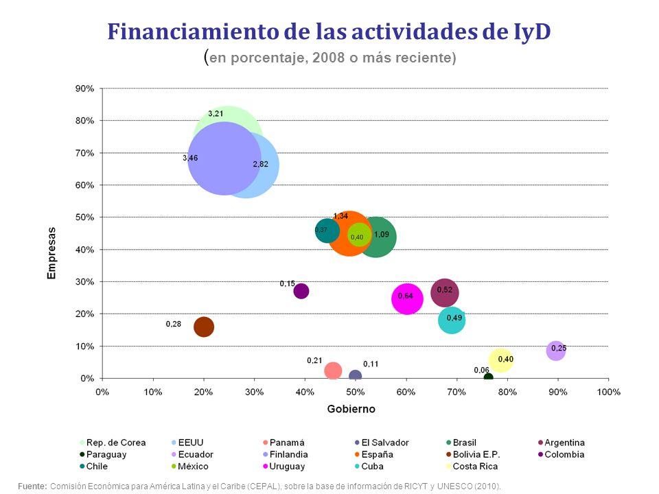 Financiamiento de las actividades de IyD (en porcentaje, 2008 o más reciente)