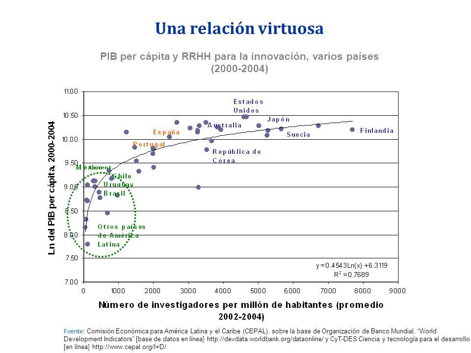 PIB per cápita y RRHH para la innovación, varios países