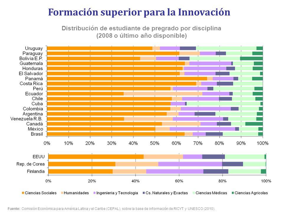 Formación superior para la Innovación