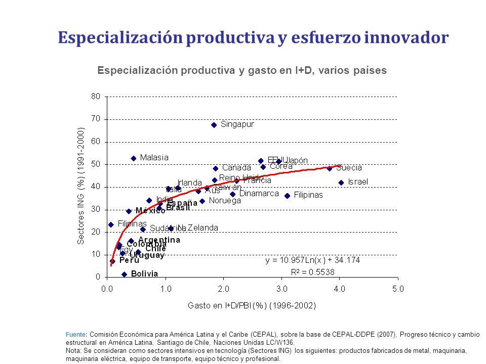 Especialización productiva y esfuerzo innovador