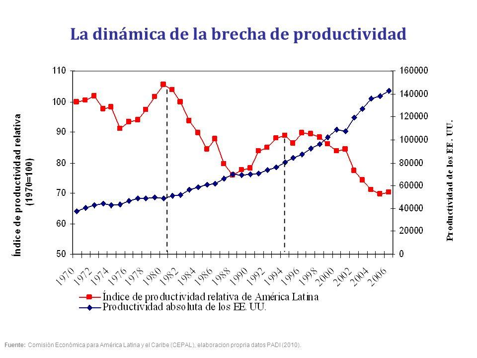 La dinámica de la brecha de productividad