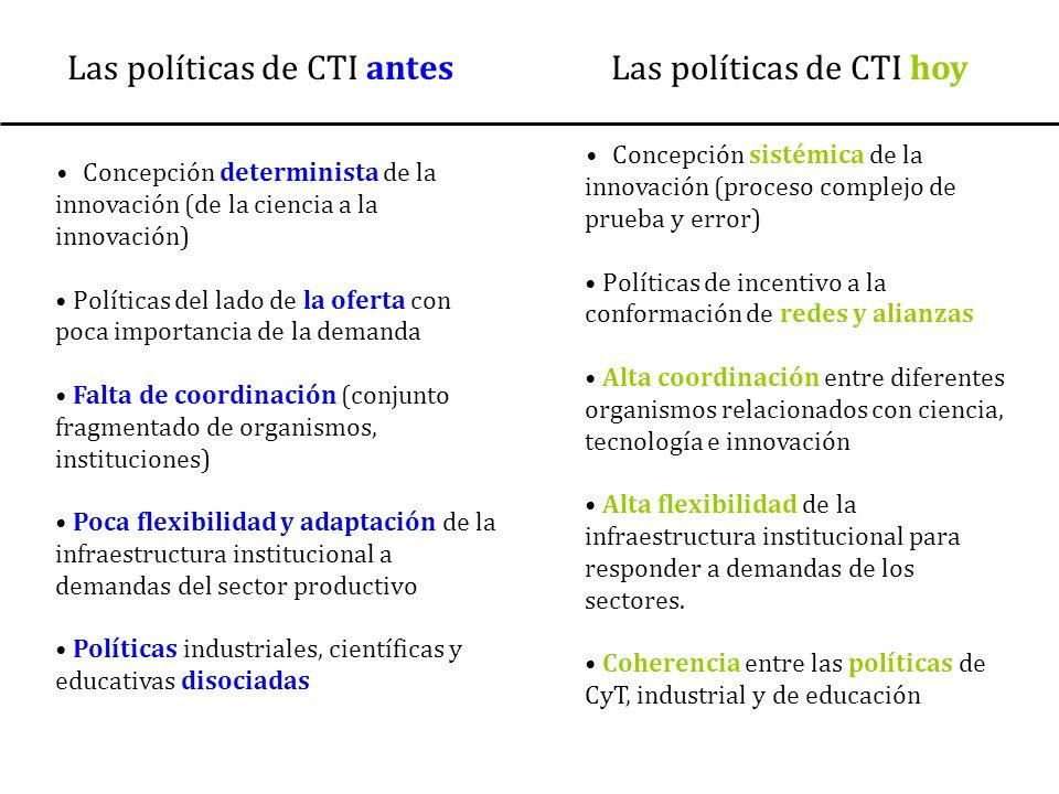 Las políticas de CTI antes