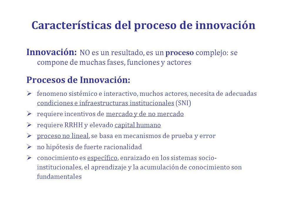 Características del proceso de innovación