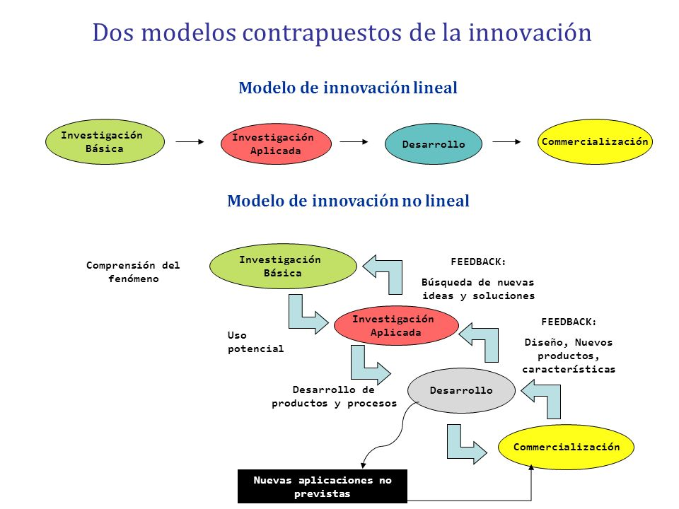 Dos modelos contrapuestos de la innovación