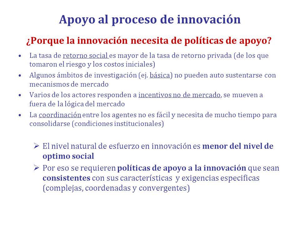 Apoyo al proceso de innovación