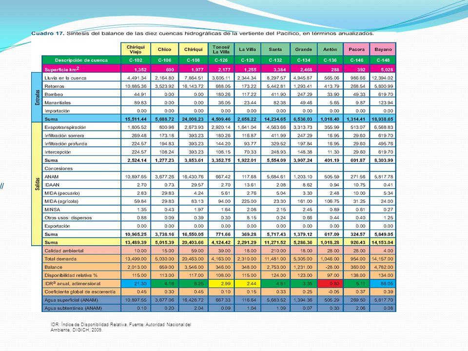 IDR: Índice de Disponibilidad Relativa