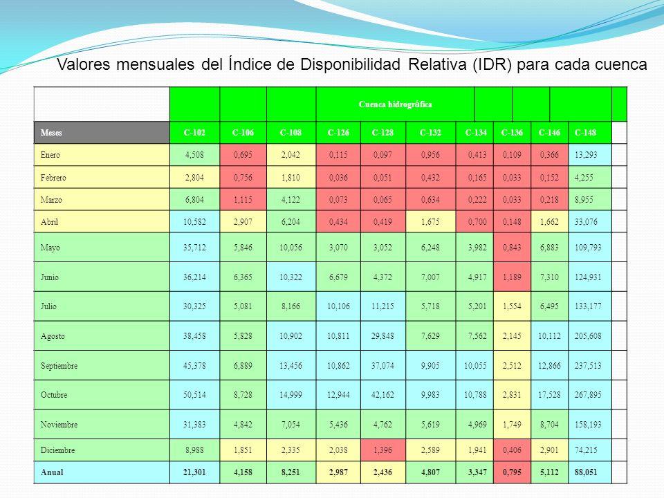 Valores mensuales del Índice de Disponibilidad Relativa (IDR) para cada cuenca